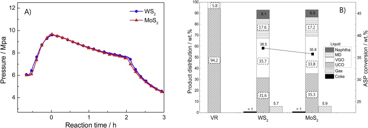 Comparison Of Unsupported Ws2 And Mos2 Catalysts For Slurry Phase