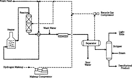 Trickle Bed Reactor - an overview | ScienceDirect Topics