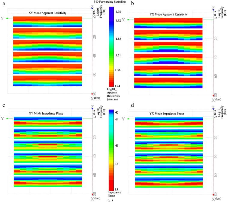 Theoretical assessment of 3-D magnetotelluric method for oil
