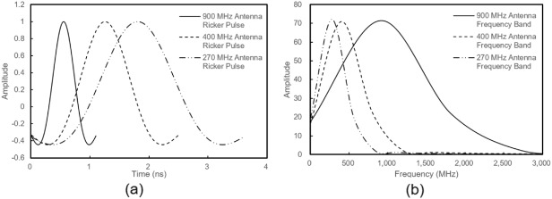 Effects of GPR antenna configuration on subpavement drain