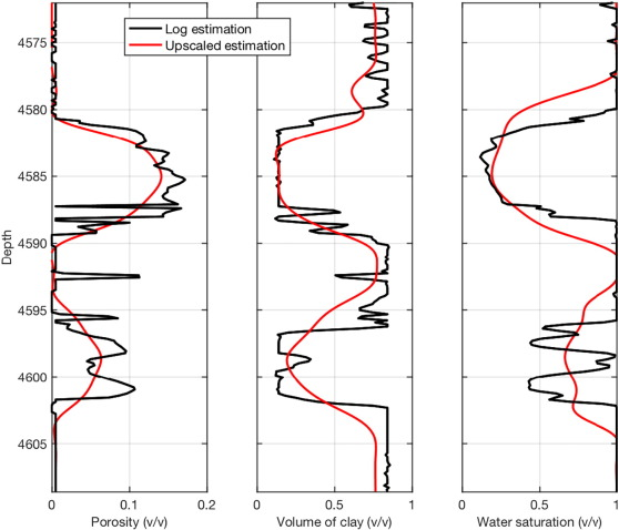 Integrated petrophysics and rock physics modeling for well log