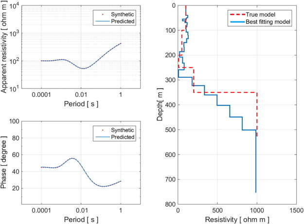On the optimization of electromagnetic geophysical data