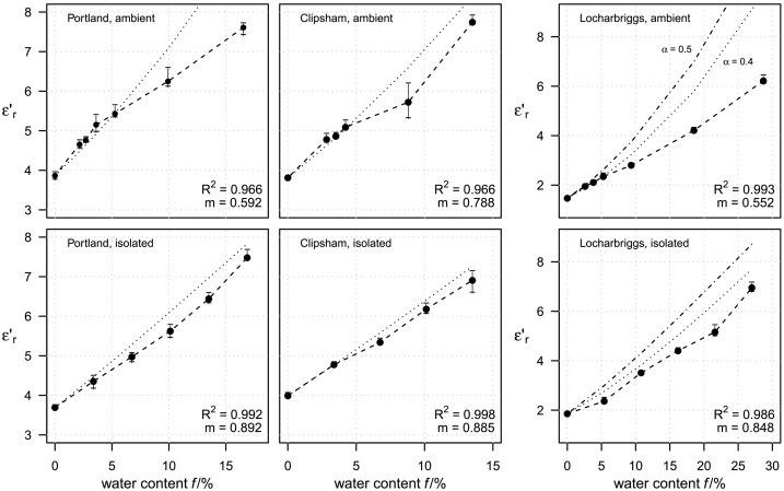An 'isolated diffusion' gravimetric calibration procedure