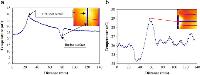 Detection and analysis of hot-spot formation in solar cells