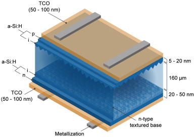 A wafer-based monocrystalline silicon photovoltaics road map
