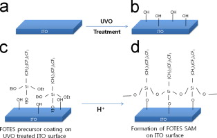 Enhanced stability in polymer solar cells by controlling the