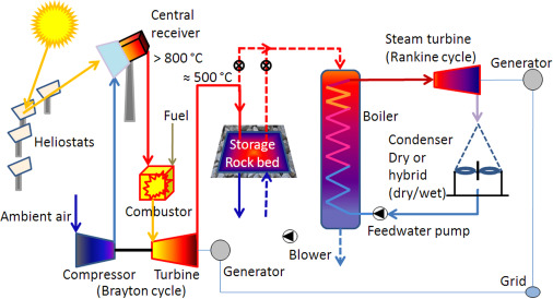 Rock bed storage for solar thermal power plants: Rock
