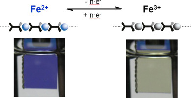 State-of-the-art electrochromic materials based on metallo-supramolecular  polymers - ScienceDirect