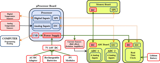 Design of an accurate, low-cost autonomous data logger for