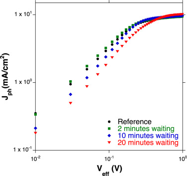 Vertical phase separation and light-soaking effect