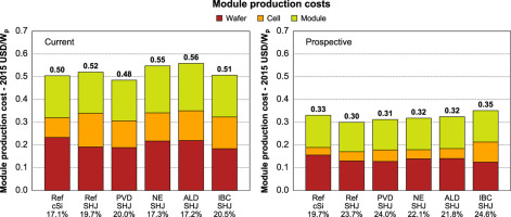 A cost roadmap for silicon heterojunction solar cells