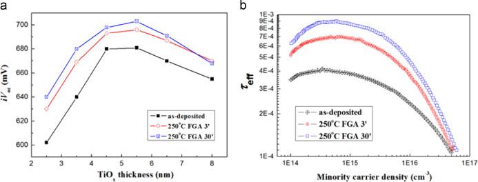 Silicon Heterojunction Solar Cells With Electron Selective Tiox