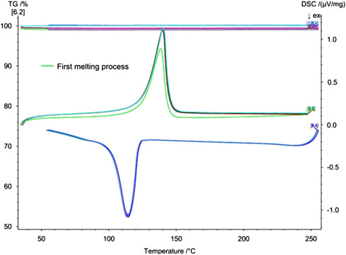 Thermal conductivity enhancement of recycled high density