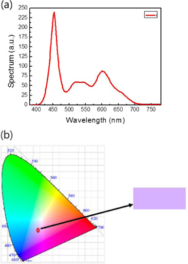 Colored a-Si:H transparent solar cells employing ultrathin