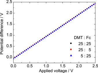 In situ measurements of electrode potentials of anode and