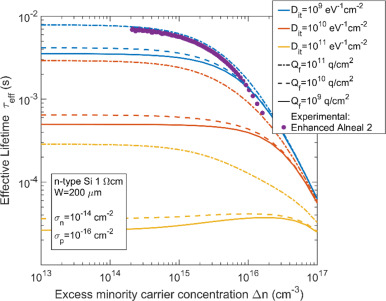 An enhanced alneal process to produce SRV < 1 cm/s in 1 Ω cm n-type