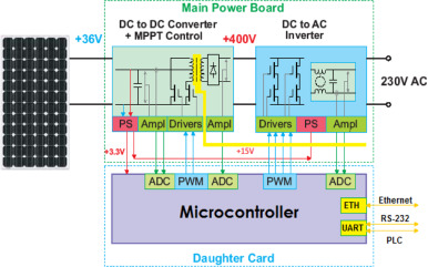 thermoelectric cooling micro inverter for pv application sciencedirect rh sciencedirect com