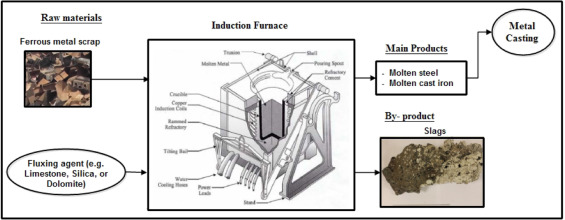 Thermophysical And Chemical Characterization Of Induction Furnace