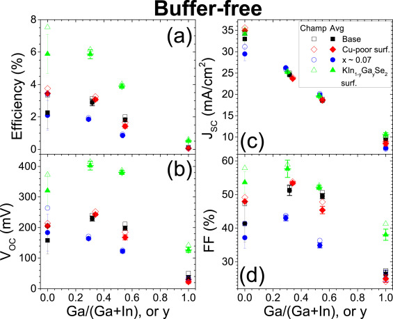 Surface and bulk effects of K in Cu1−xKxIn1−yGaySe2 solar