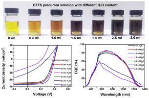 Optimization of DMSO-based precursor solution by H2O additive for