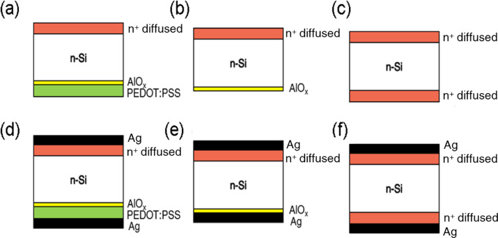 Ultra-thin ALD-AlOx/PEDOT:PSS hole selective passivated contacts: An