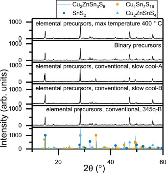 Phase stability and structural comparison of phases in the Cu-Zn-Sn