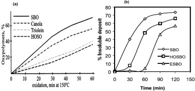 Review of vegetable oils behaviour at high temperature for
