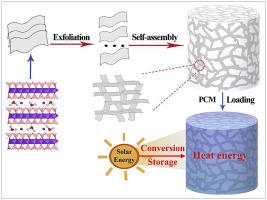 Design Of 3d Network Montmorillonite Nanosheet Stearic Acid Shape Stabilized Phase Change Materials For Solar Energy Storage Sciencedirect