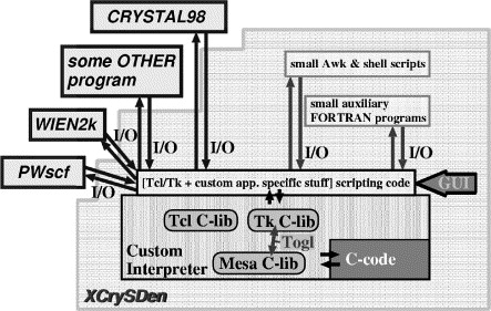 Computer graphics and graphical user interfaces as tools in