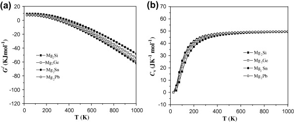 Thermal Stability And Elastic Properties Of Mg2x X Si Ge Sn Pb