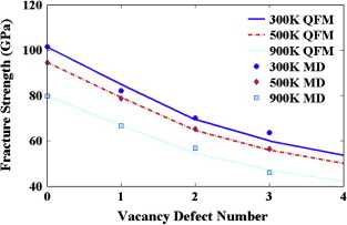 Effect of defects on fracture strength of graphene sheets