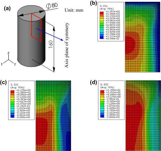 FEM simulation of quenching process in A357 aluminum alloy cylindrical bars  and reduction of quench residual stress through cold stretching process -  ScienceDirect
