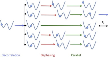 The parallel replica dynamics method – Coming of age