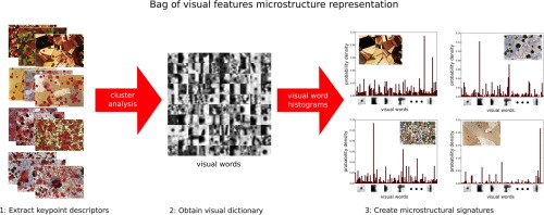 Performance Characterization in Computer Vision (Computational Imaging and Vision)