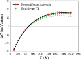 Nonequilibrium free-energy calculation of solids using LAMMPS