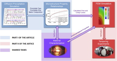 Multiscale modeling of tempering of aisi h13 hot work tool steel graphical abstract ccuart Images