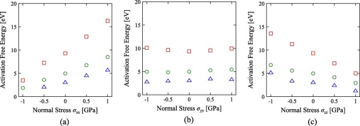Effects Of Normal Stresses On The Homogeneous Nucleation Of A Basal