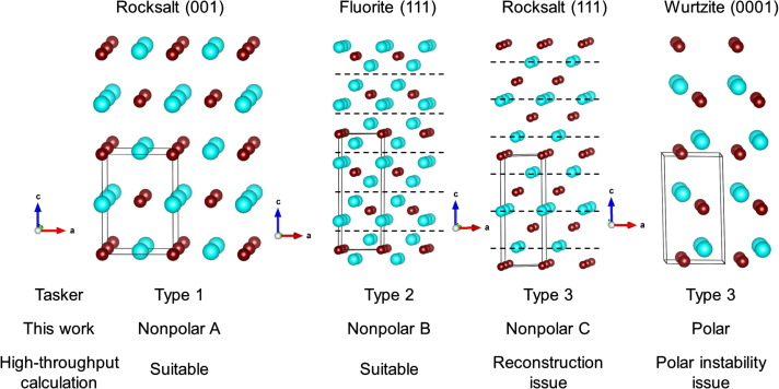Categorization of surface polarity from a crystallographic