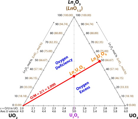 Lanthanum ellingham diagram basic guide wiring diagram structure and cation ordering in la2uo6 ce2uo6 lauo4 and ceuo4 by rh sciencedirect com ellingham diagrams ccuart Gallery