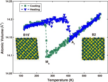 Interatomic potential for the NiTi alloy and its application