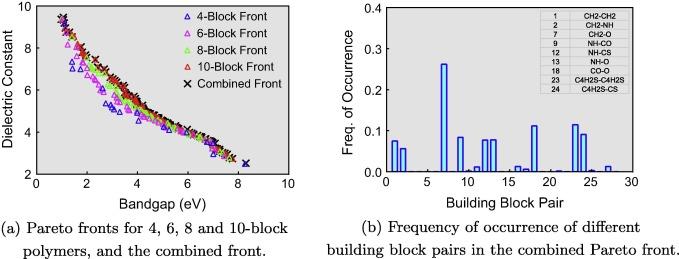 Multi-objective optimization techniques to design the Pareto