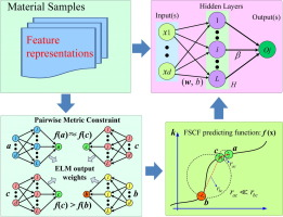Prediction of fatigue stress concentration factor using