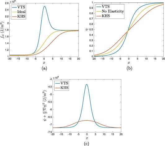 Quantifying elastic energy effects on interfacial energy in the kim quantifying elastic energy effects on interfacial energy in the kim kim suzuki phase field model with different interpolation schemes sciencedirect ccuart Choice Image