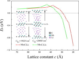 First-principle study of the Nbn+1CnT2 systems as electrode