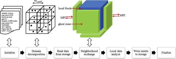 A scalable parallel framework for microstructure analysis of