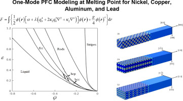 Thermodynamics of FCC metals at melting point in one-mode phase