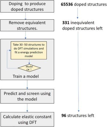 MatCloud: A high-throughput computational infrastructure for