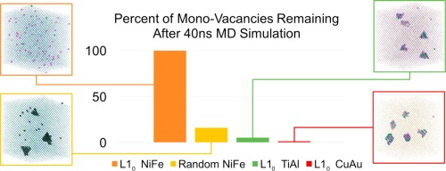 Effect of atomic order/disorder on vacancy clustering in