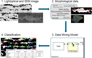Advanced microstructure classification by data mining
