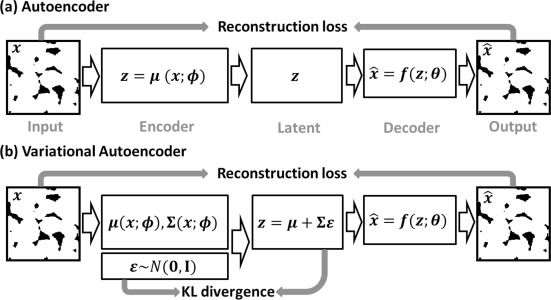 Improving direct physical properties prediction of